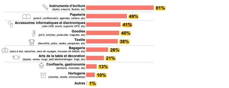 sondage objet media
