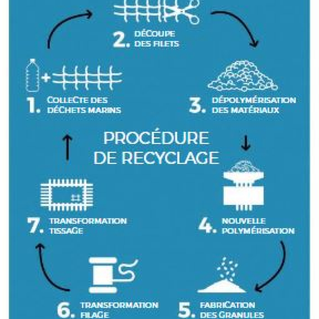 recyclage-seaqual